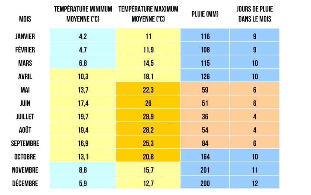 Température moyenne et jours de pluie aux Cinque Terre - © Visiter les Cinque Terre